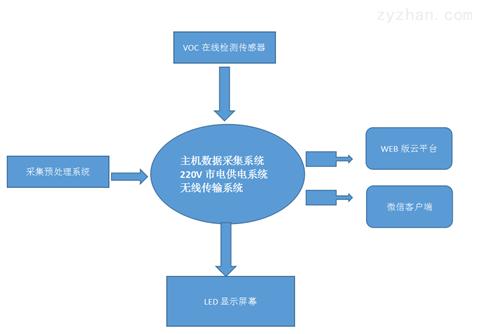 广州包联网混凝土颗粒物扬尘监测系统