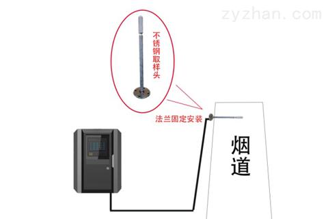 锅炉尾气NO排?#25490;?#24230;在线监测系统安装技巧