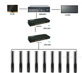XZ-F6000风口摄像信兆科技风口摄像监测系统
